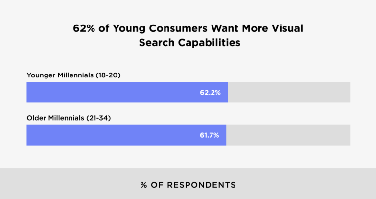 62-of-young-consumers-want-more-visual-search-capabilities-768x406